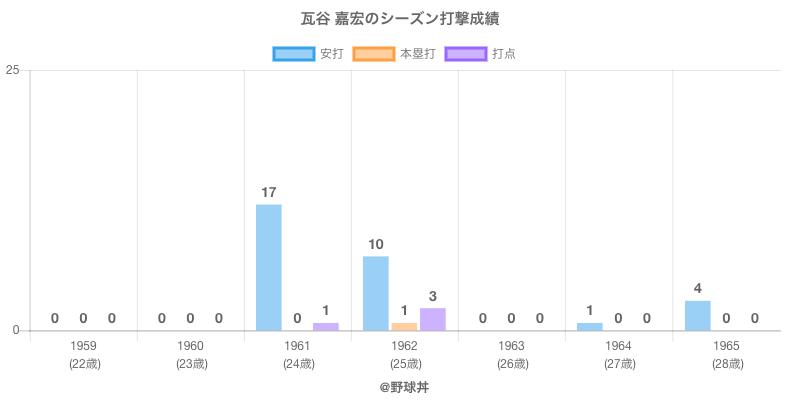 #瓦谷 嘉宏のシーズン打撃成績