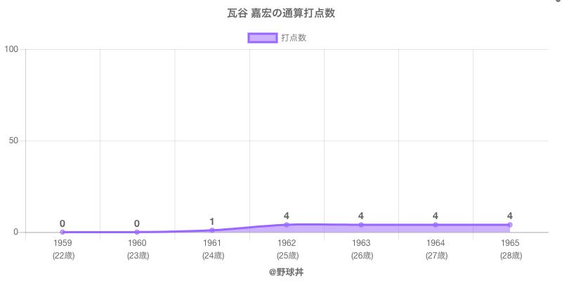 #瓦谷 嘉宏の通算打点数