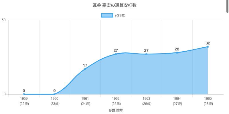 #瓦谷 嘉宏の通算安打数