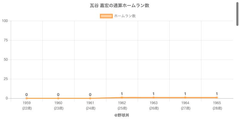 #瓦谷 嘉宏の通算ホームラン数