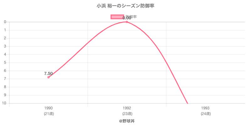 小浜 裕一のシーズン防御率