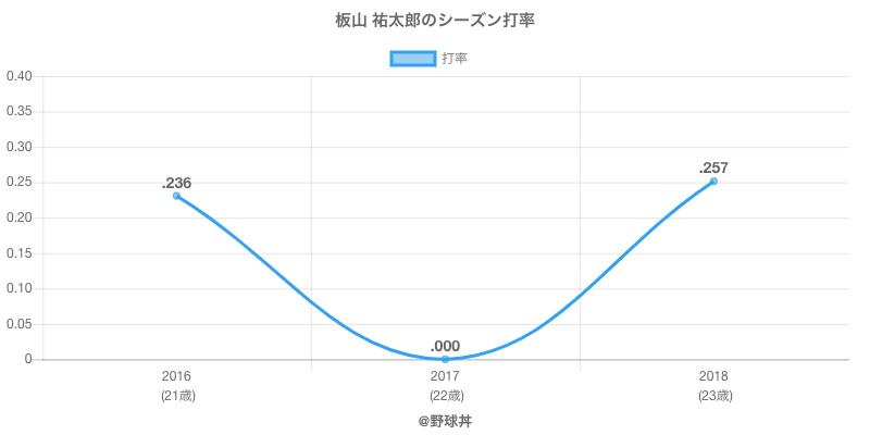 板山 祐太郎のシーズン打率