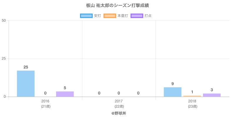 #板山 祐太郎のシーズン打撃成績