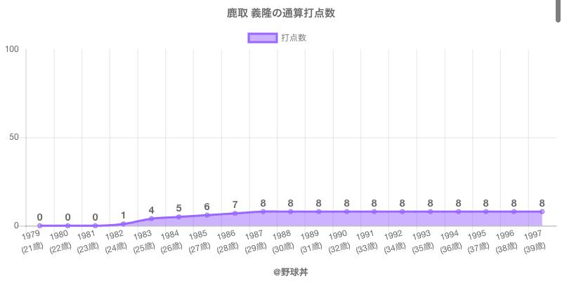 #鹿取 義隆の通算打点数