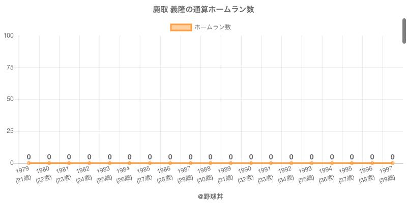 #鹿取 義隆の通算ホームラン数