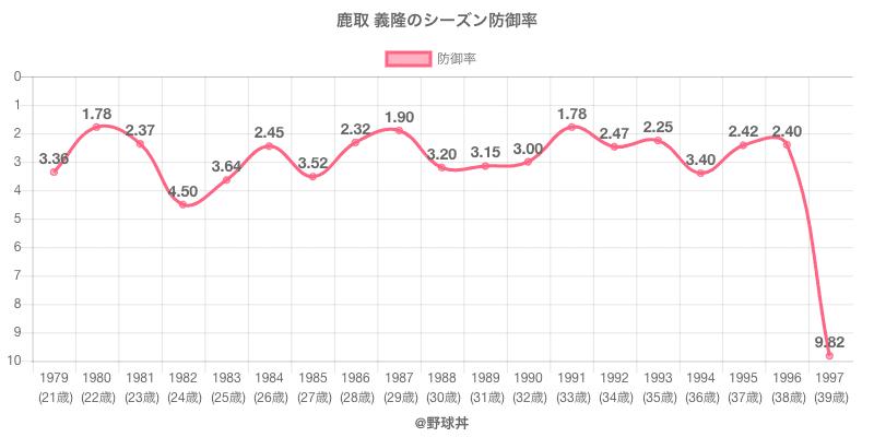 鹿取 義隆のシーズン防御率