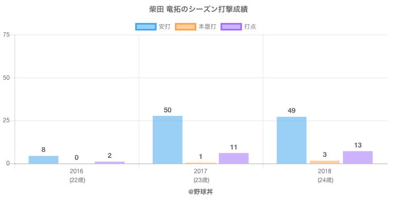 #柴田 竜拓のシーズン打撃成績