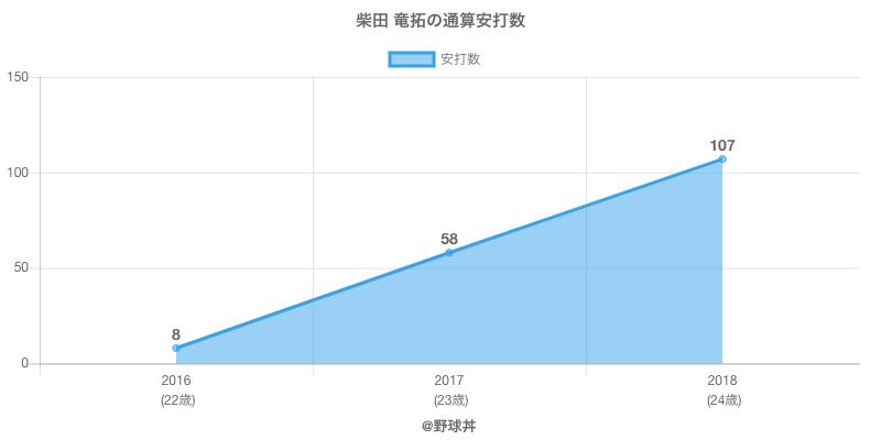 #柴田 竜拓の通算安打数