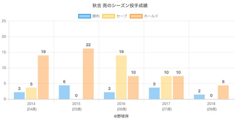#秋吉 亮のシーズン投手成績
