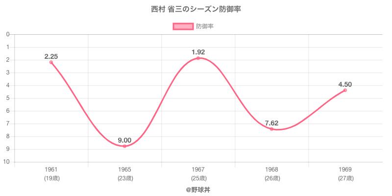 西村 省三のシーズン防御率