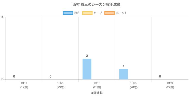 #西村 省三のシーズン投手成績