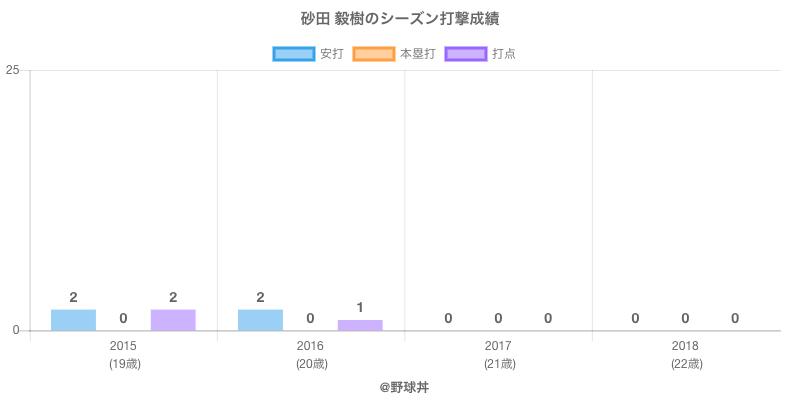 #砂田 毅樹のシーズン打撃成績
