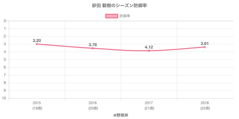 砂田 毅樹のシーズン防御率