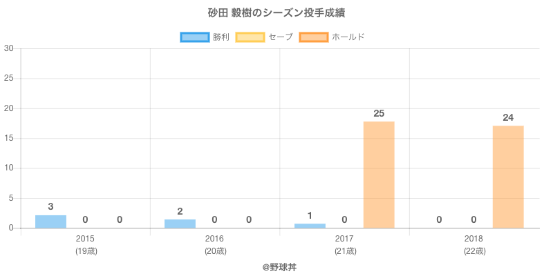 #砂田 毅樹のシーズン投手成績