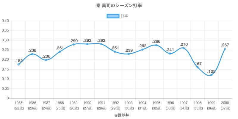 秦 真司のシーズン打率