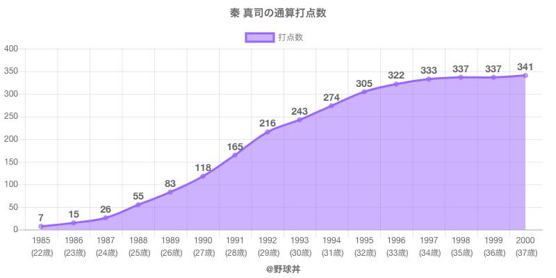 #秦 真司の通算打点数