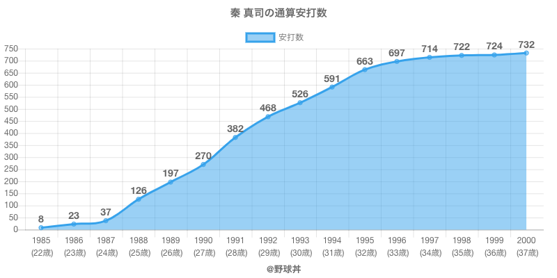 #秦 真司の通算安打数