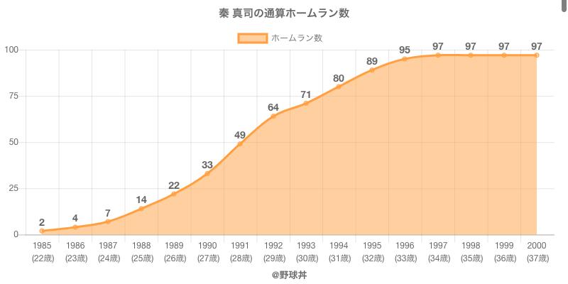 #秦 真司の通算ホームラン数