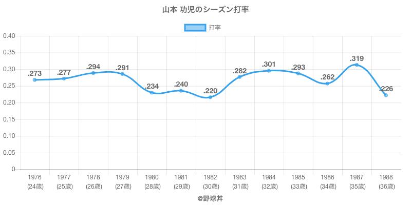 山本 功児のシーズン打率