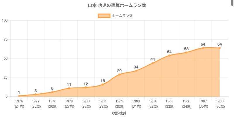 #山本 功児の通算ホームラン数