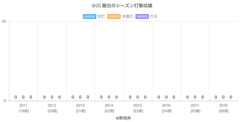 #小川 龍也のシーズン打撃成績