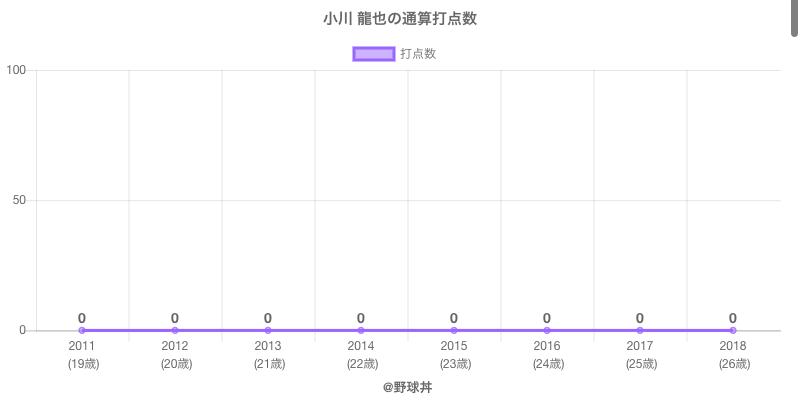 #小川 龍也の通算打点数