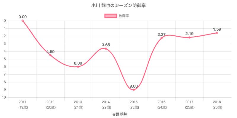 小川 龍也のシーズン防御率
