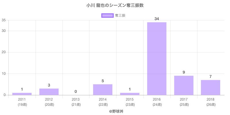 #小川 龍也のシーズン奪三振数