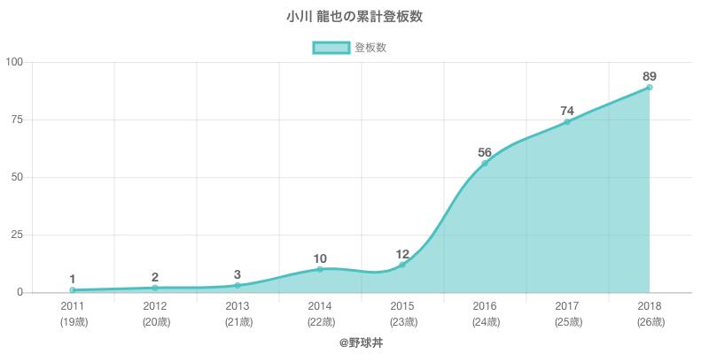 #小川 龍也の累計登板数
