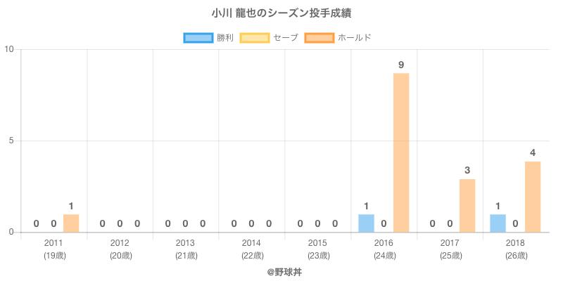 #小川 龍也のシーズン投手成績