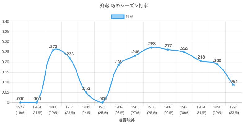 斉藤 巧のシーズン打率