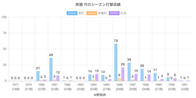 #斉藤 巧のシーズン打撃成績