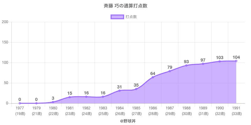 #斉藤 巧の通算打点数