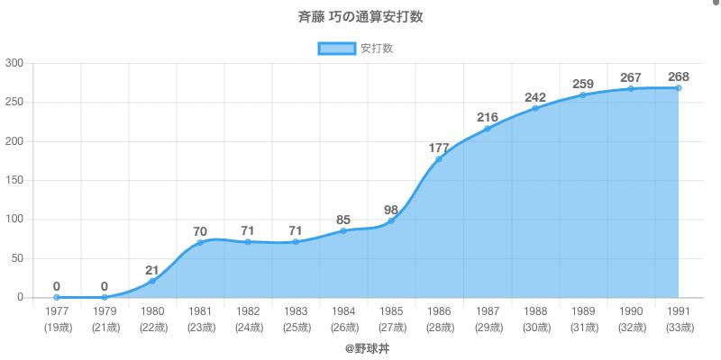 #斉藤 巧の通算安打数