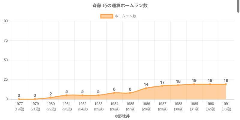 #斉藤 巧の通算ホームラン数