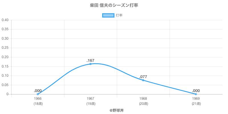 柴田 信夫のシーズン打率
