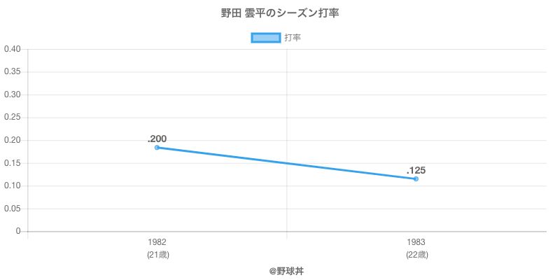 野田 雲平のシーズン打率