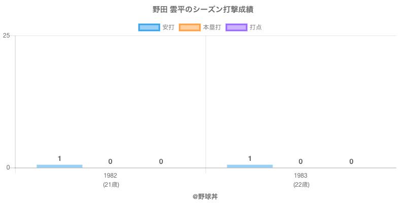 #野田 雲平のシーズン打撃成績