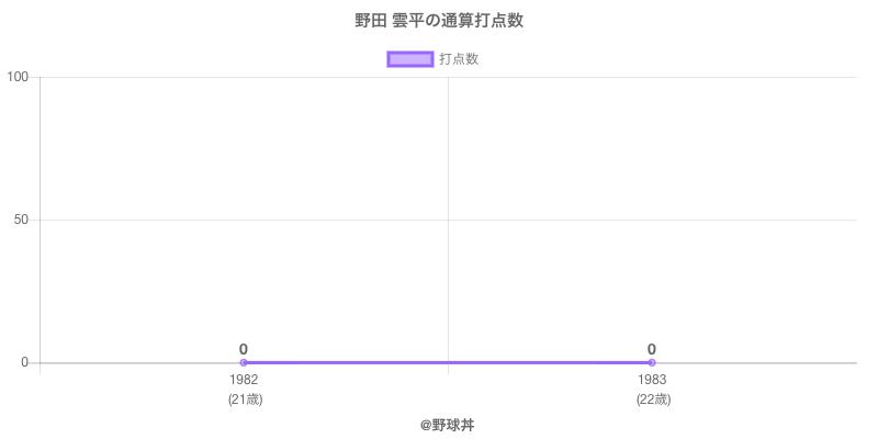 #野田 雲平の通算打点数