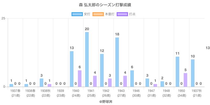 #森 弘太郎のシーズン打撃成績