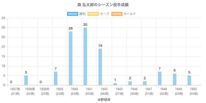 #森 弘太郎のシーズン投手成績