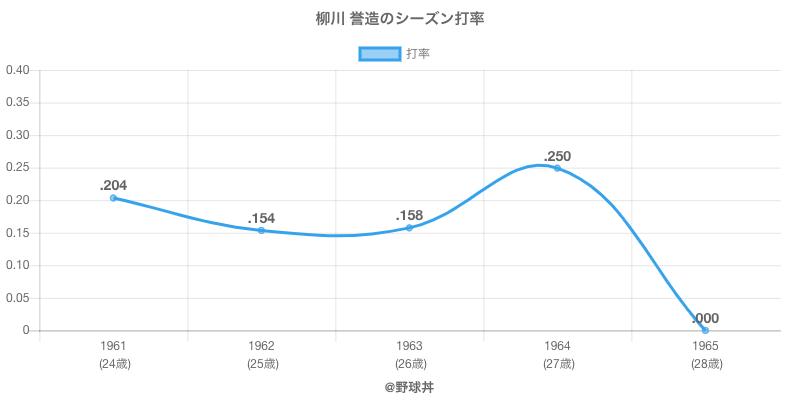 柳川 誉造のシーズン打率