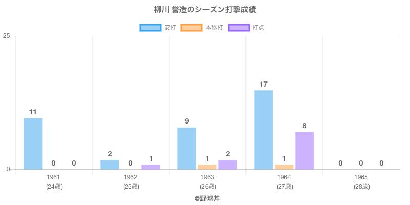 #柳川 誉造のシーズン打撃成績