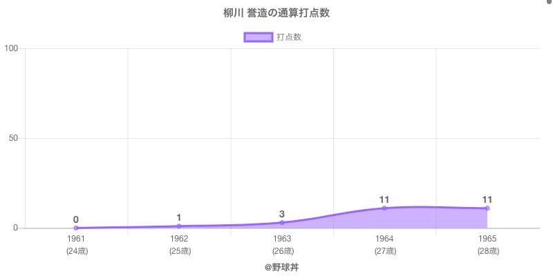 #柳川 誉造の通算打点数