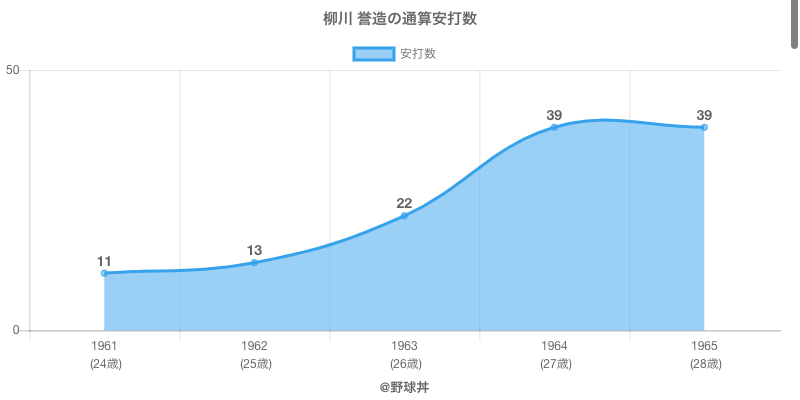 #柳川 誉造の通算安打数