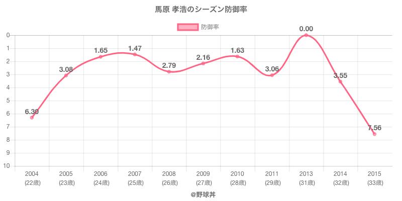 馬原 孝浩のシーズン防御率