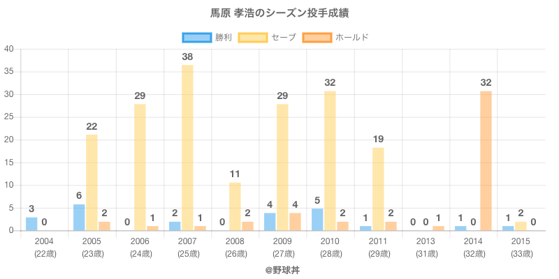 #馬原 孝浩のシーズン投手成績
