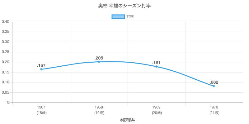奥柿 幸雄のシーズン打率