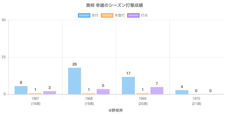 #奥柿 幸雄のシーズン打撃成績
