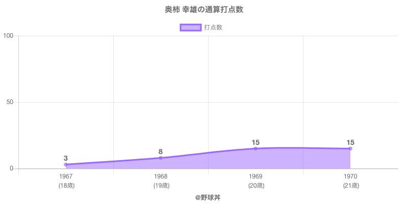 #奥柿 幸雄の通算打点数